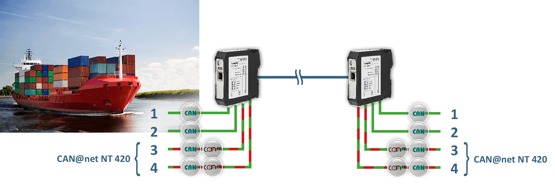 Get rid of EMI issues with CAN-Ethernet-CAN bridges