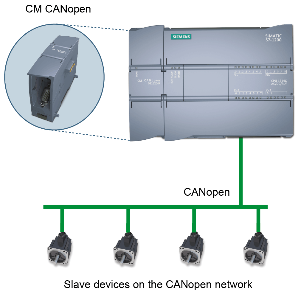 CM CANopen for SIMATIC S7-1200