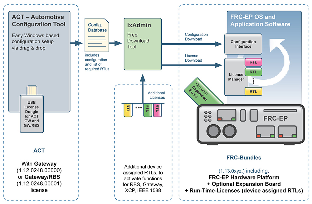 FRC-Bundles: Hardware, Licenses and Tools