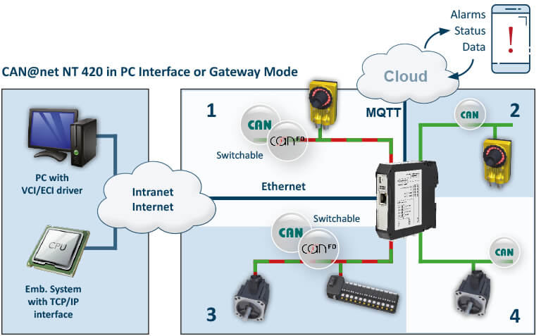 CAN-at-net NT 420 in PC or Gateway Mode
