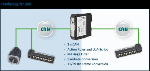 CANbridge NT 200 Network
