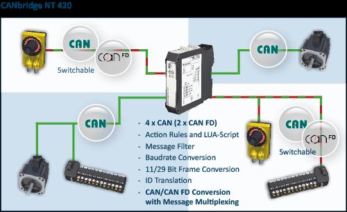 CANbridge NT 420 Network