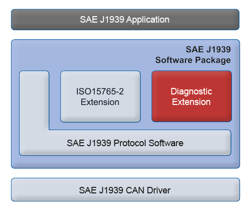 SAE J1939 Stack Diagnostic Extension