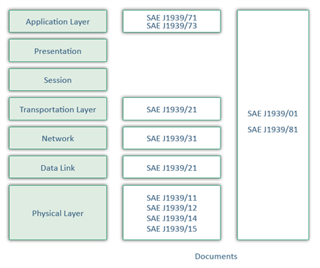 J1939-Technology-ISO-OSI-Layers